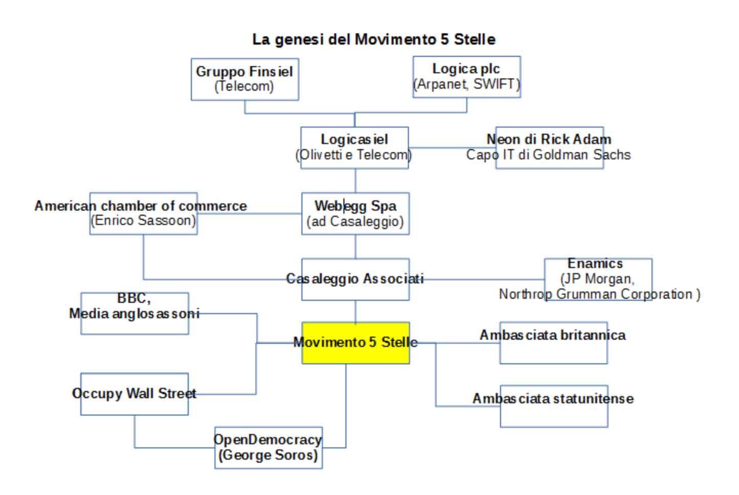 Il Movimento 5 Stelle una falsa bandiera  per mantenere l'Italia un paese a sovranità atlantica
