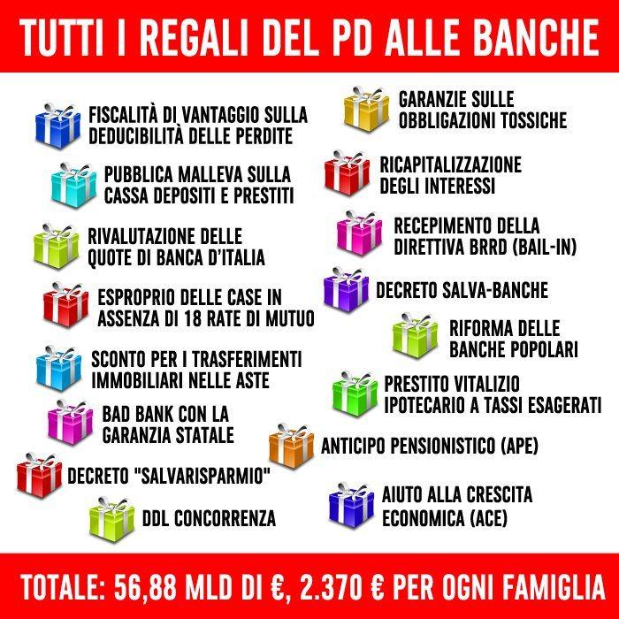 Tutti i regali del Pd alle Banche. Fanno 57 miliardi di Euro, circa 2.370 Euro a famiglia ...per il momento!