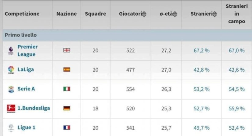 L'Italia è fuori dai Mondiali e per Salvini la colpa è degli stranieri. Ma questi sono più o meno nella media dei principali campionati Europei, e comunque meno di Inghilterra e Germania. E quindi? Il solito sciacallaggio!