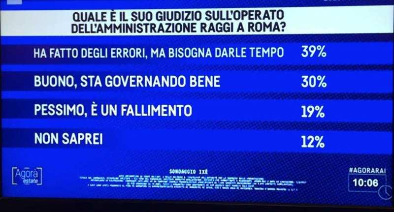 L'operato di Virginia Raggi a Roma? Non date retta alle puttanate di Renzi & C. e dei media di regime: parlano i Romani, e quasi il 70% esprime un giudizio positivo!