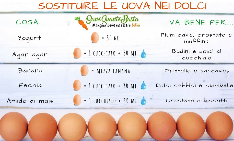 Come sostituire le uova nei dolci per vegani.